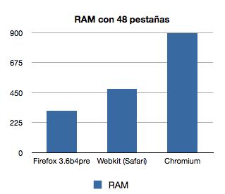 RAMfirefoxVSsafariVSchromium.PNG